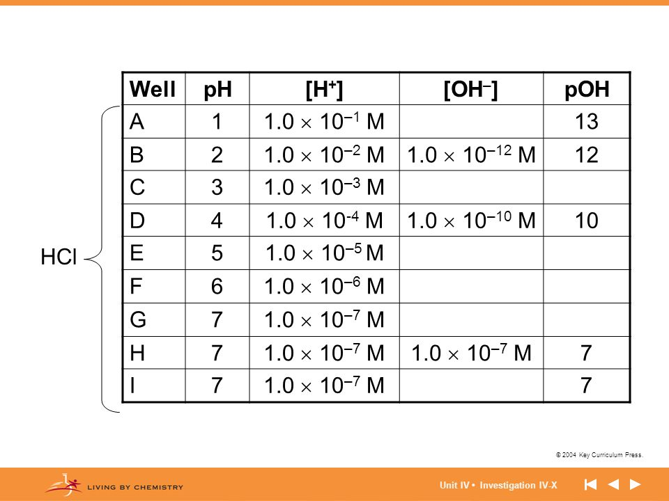 Well pH [H+] [OH–] pOH A 1 1.0  10–1 M 13 B 2 1.0  10–2 M